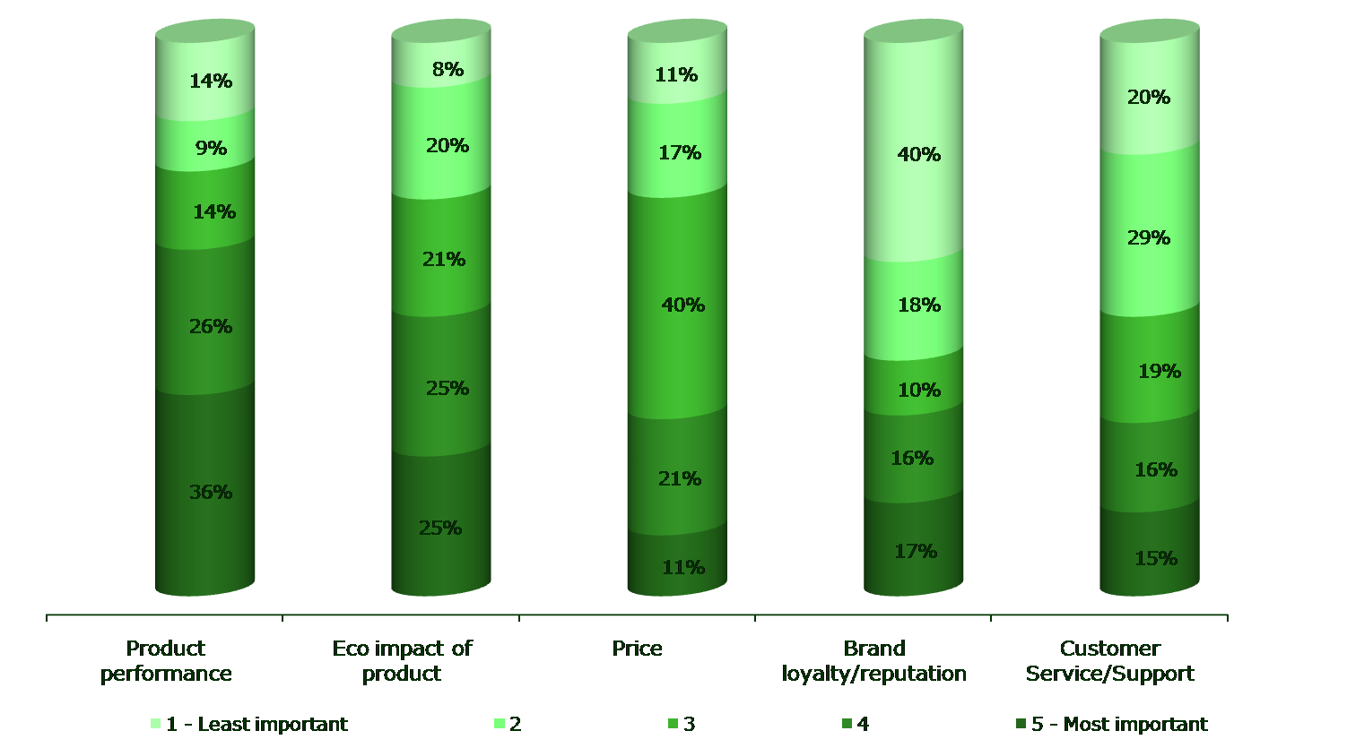 green marketing consumers attitudes tiwers ecofriendly The literature regarding ''green'' marketing, ''green'' consumer behavior study of consumers' attitude and green marketing and consumer.